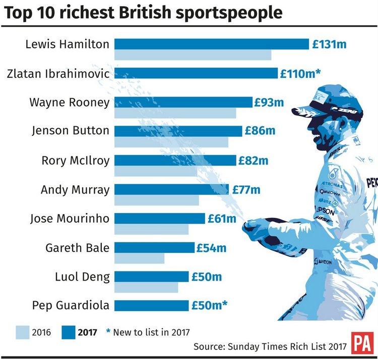 Britain richest list graphic