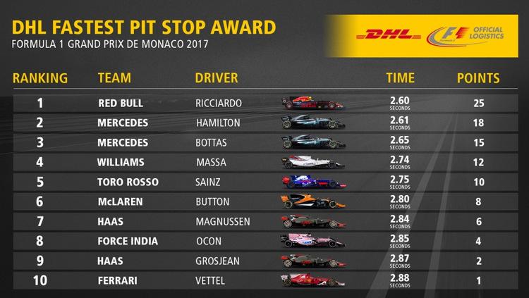 DHL Pit sto[ award Monaco