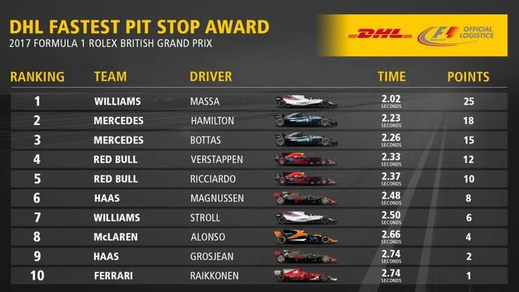 DHL pitstop British Grand Prix