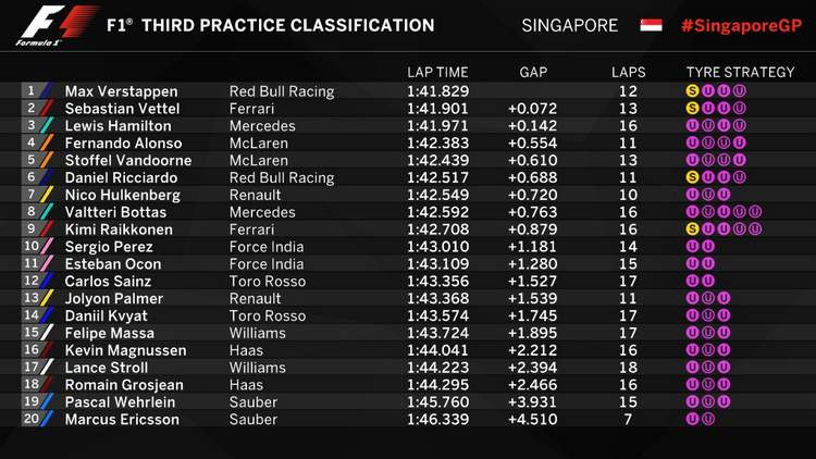 2017 Singapore FP3 times