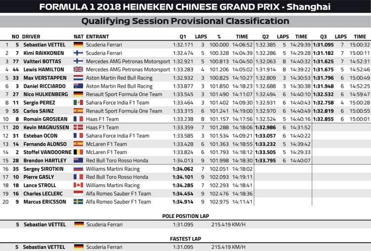 2018-China-Qualifying-Result-2.jpg
