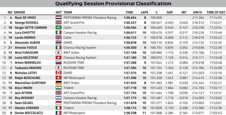 Spa 2018 F2 qualifying results