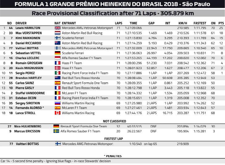 2018-Brazilian-Grand-Prix-Results.jpg