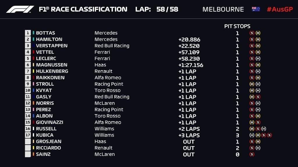 Result Australian Grand Prix 2019
