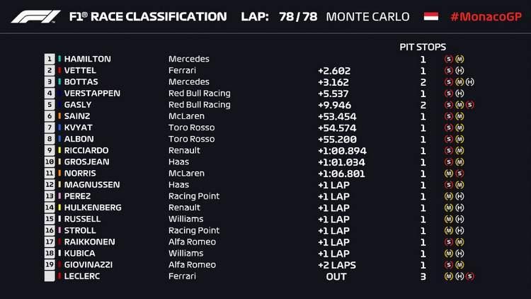 1-2019-Monaco-Grand-Prix-Result-26-May-19-5-21-57-PM.jpg