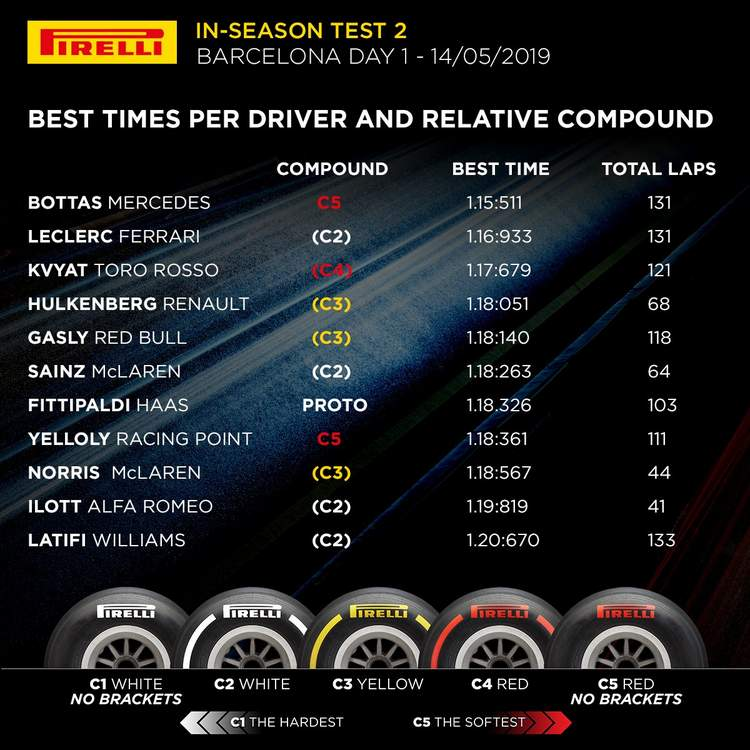 2019 Barcelona Test Times