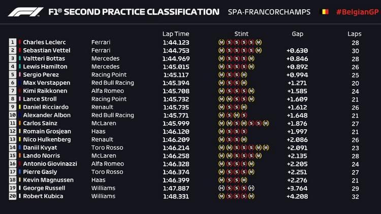 Spa FP2: Leclerc tops as Ferrari keep the upper hand | GRAND