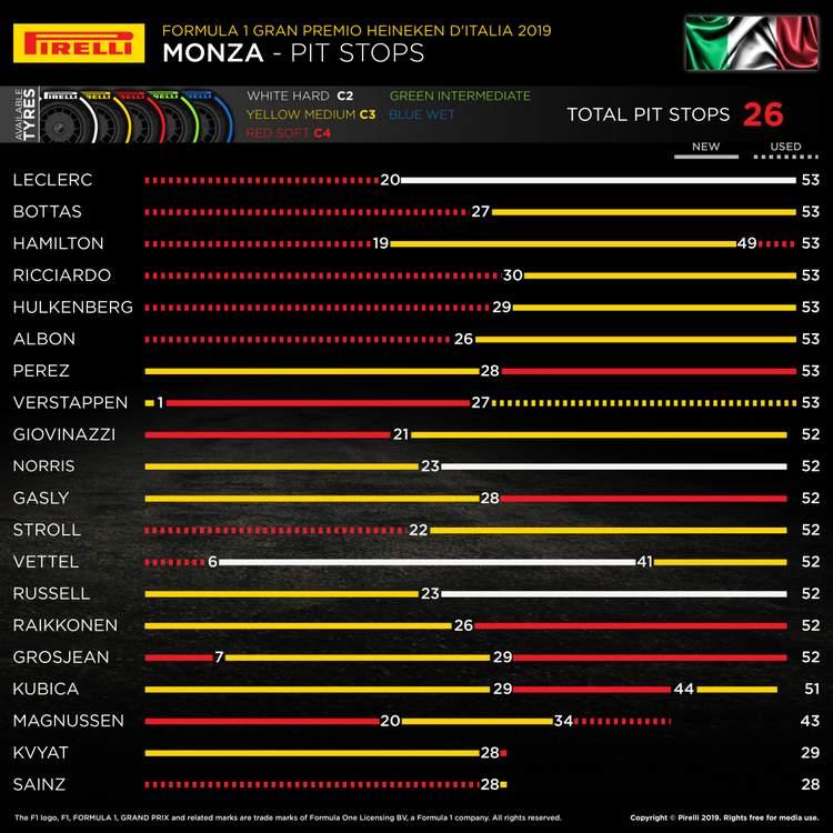 Pirelli report from the Italian Grand Prix   GRAND PRIX 247