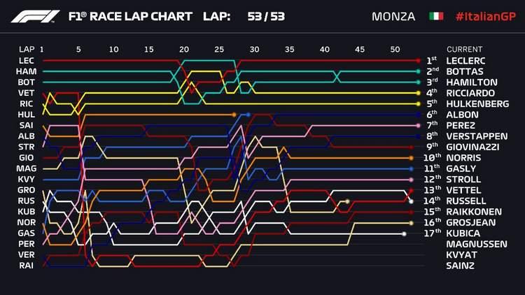 Italian Grand Prix: Leclerc Crushes Mercedes in Front of