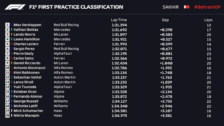2021 Bahrain Grand Prix 1 timesheets graphic