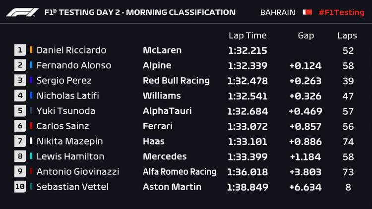 Bahrain Test Day 2 lap times morning
