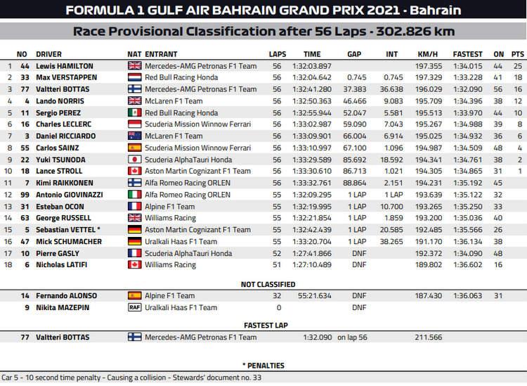 2021 bahrain grand prix result