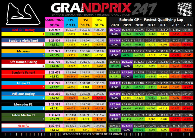 bahrain grand rpix 2021 year on year qualy