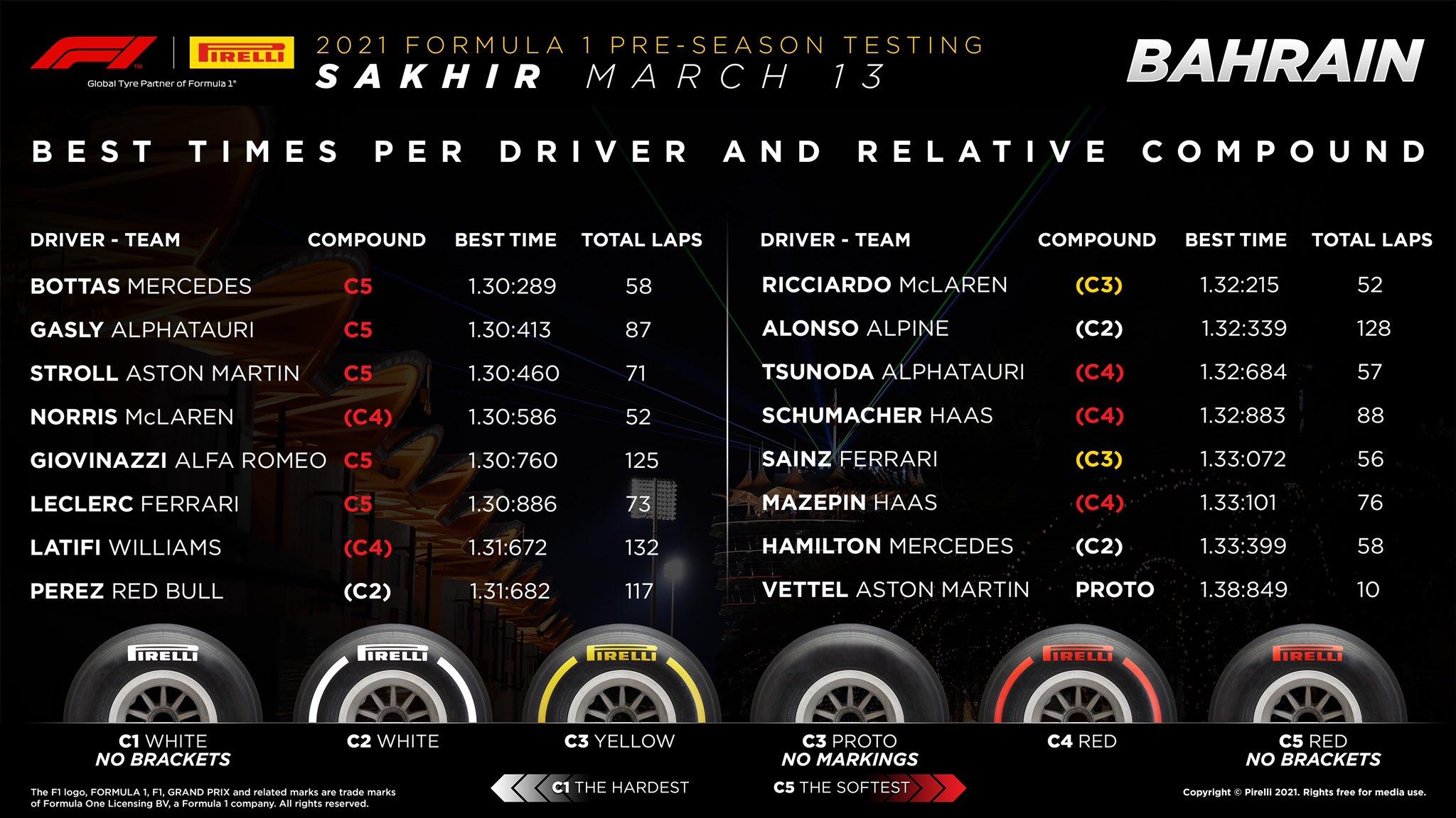 bahrain testing tyre chart
