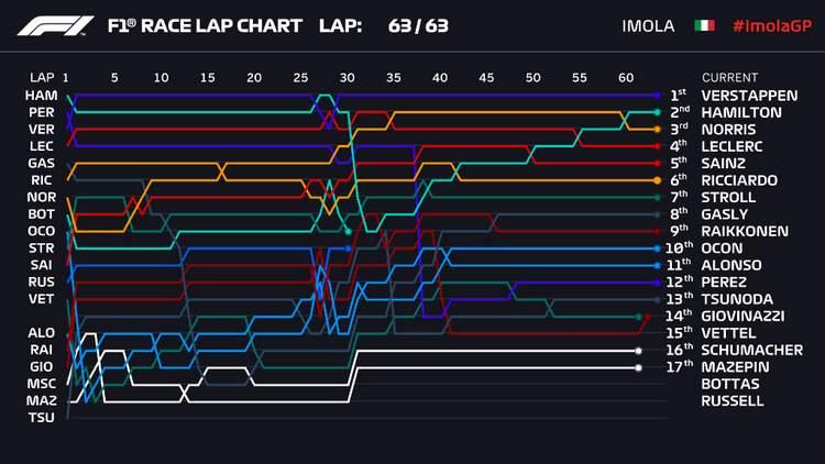 2021 Emilia Romagna Grand Prix lap chart