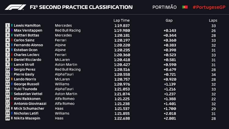 Résultat 2022 du Grand Prix du Portugal FP2 Essais F1