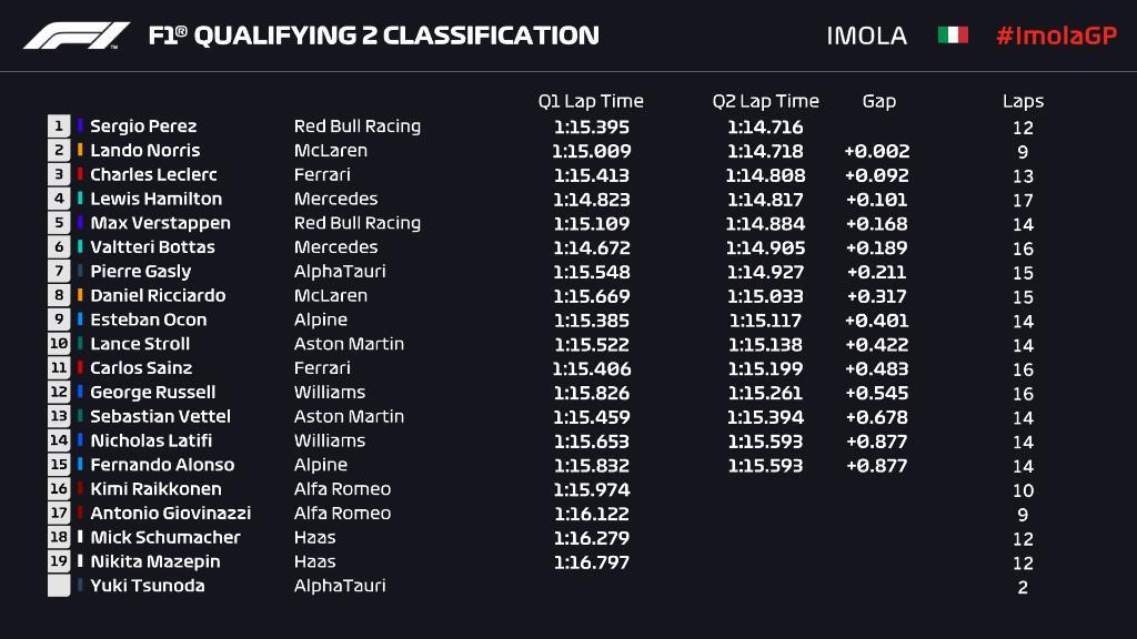 imola qualifying 2