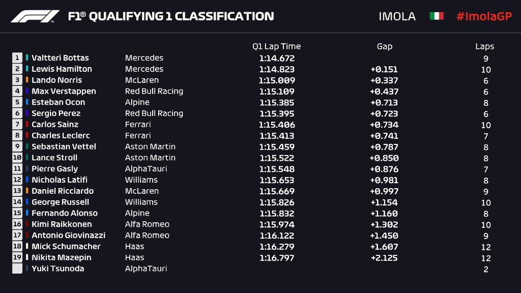 imola qualifying