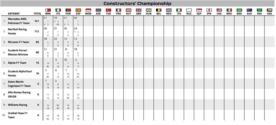 2021-F1-Drivers-Championship-after-Spanish-Grand-Prix-round-4