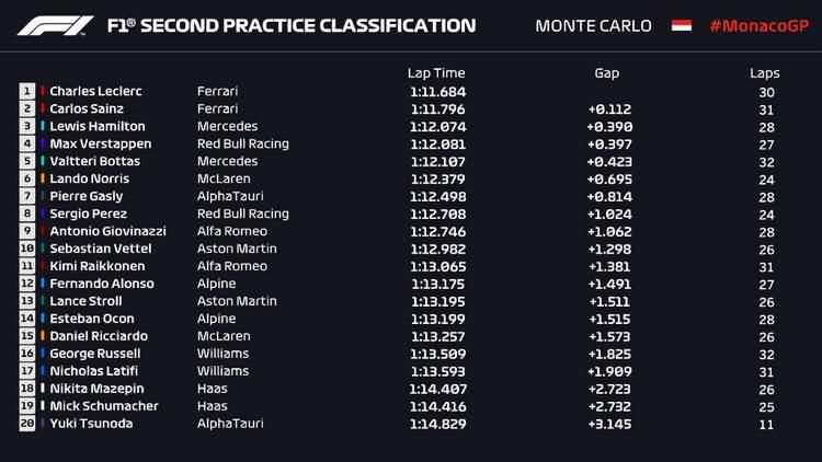 2021 Monaco FP2 results gra[hic F1 Grand Prix
