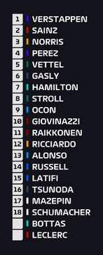 2021-Monaco-Grand-Prix-results-graphic-F1