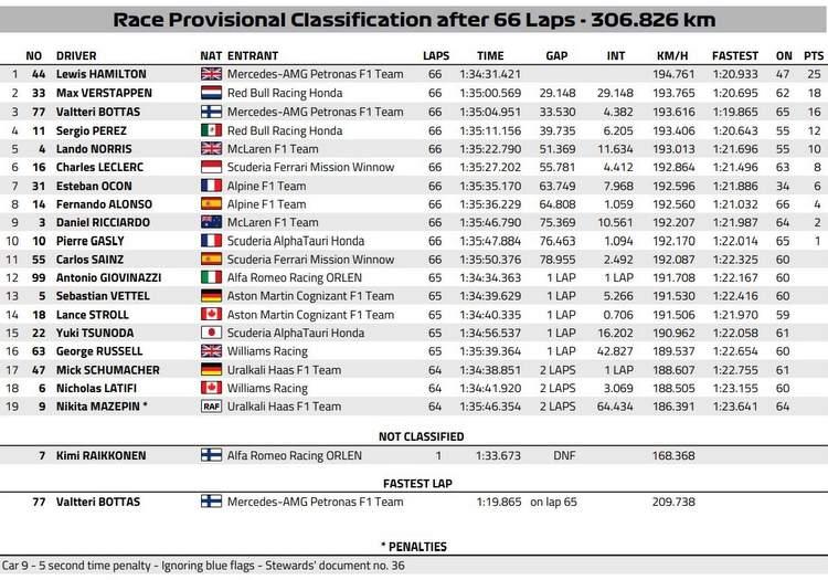 2021 Portuguese Grand Prix Portimao result graphic