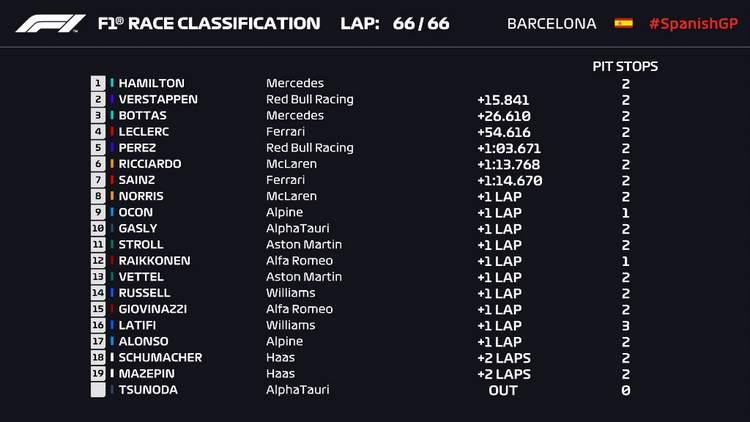 2021 Spanish Grand Prix 2021 results graphic
