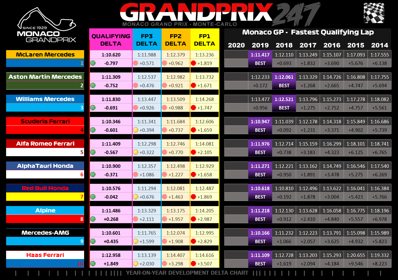 Monaco-Qualifying-Graphic leclerc