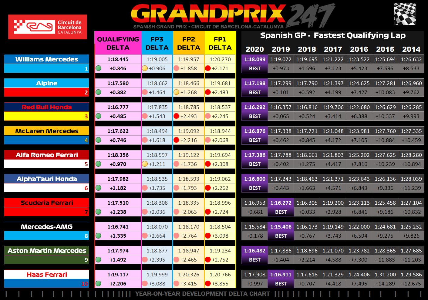 Qualifying - Graphic - YoY Results Hamilton