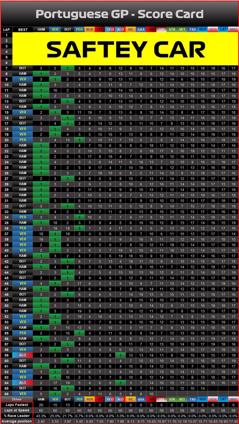 2021 Portuguese Grand Prix statistics results