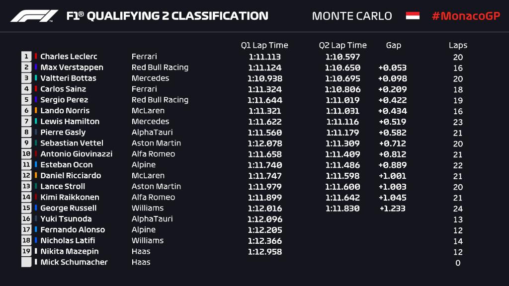 Monaco Q2