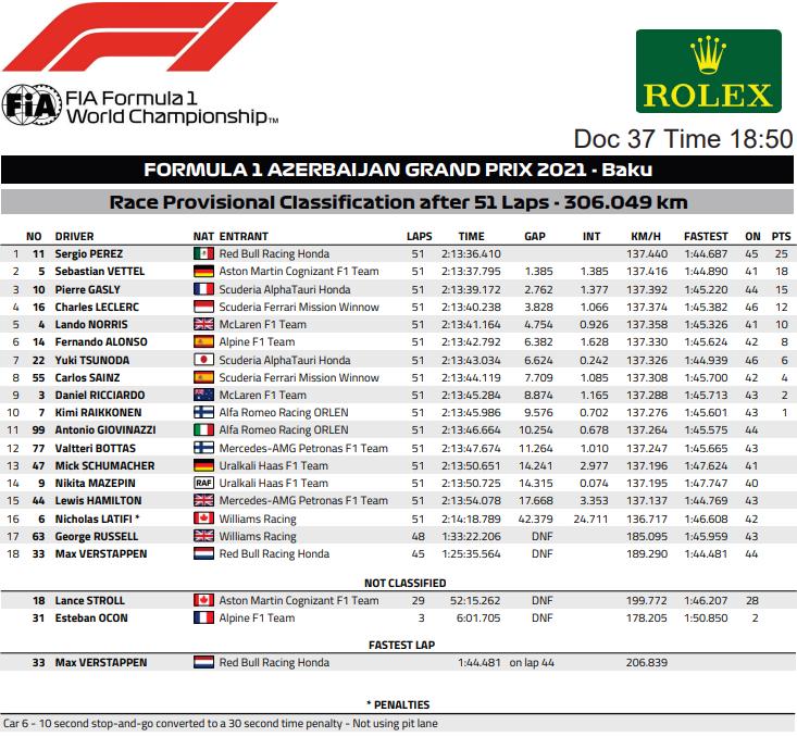 2021 Azerbaijan Grand Prix Race Result graphic