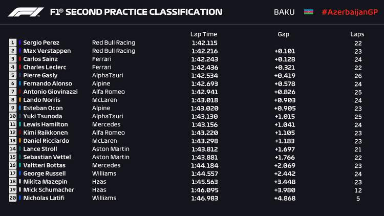 2021 Azerbaijan grand prix baku FP2 results graphic