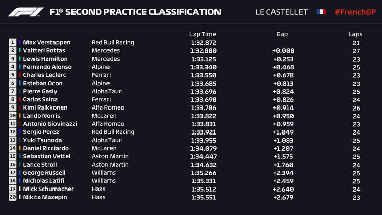 2021 French Grand Prix Paul Ricard F1 FP2 results graphic
