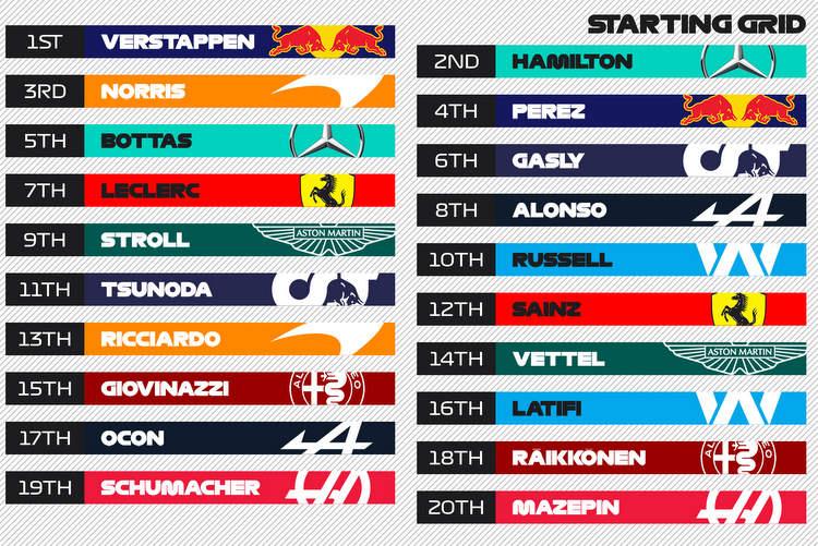 Graphique de la grille du Grand Prix de Styrie 2021
