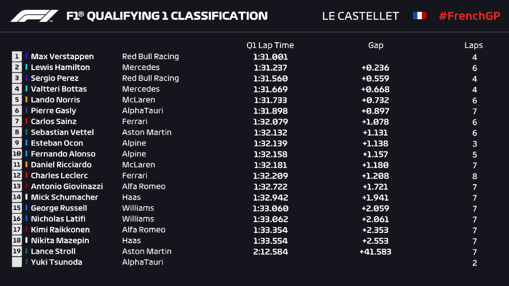 French grand prix q1 verstappen