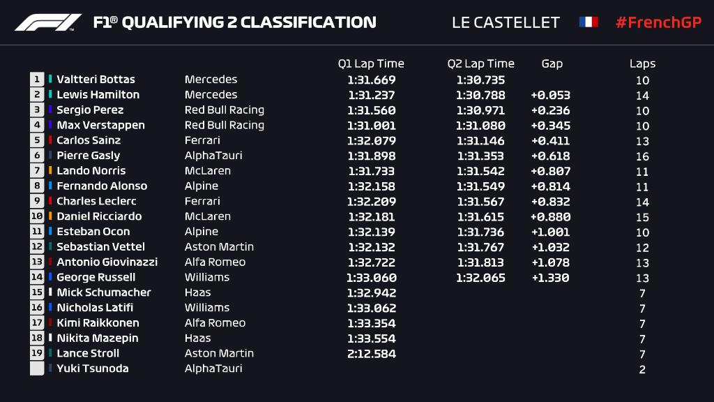 French grand prix q2 verstappen