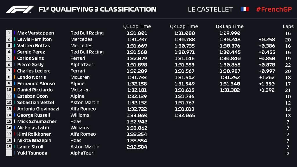 French grand prix q3 verstappen