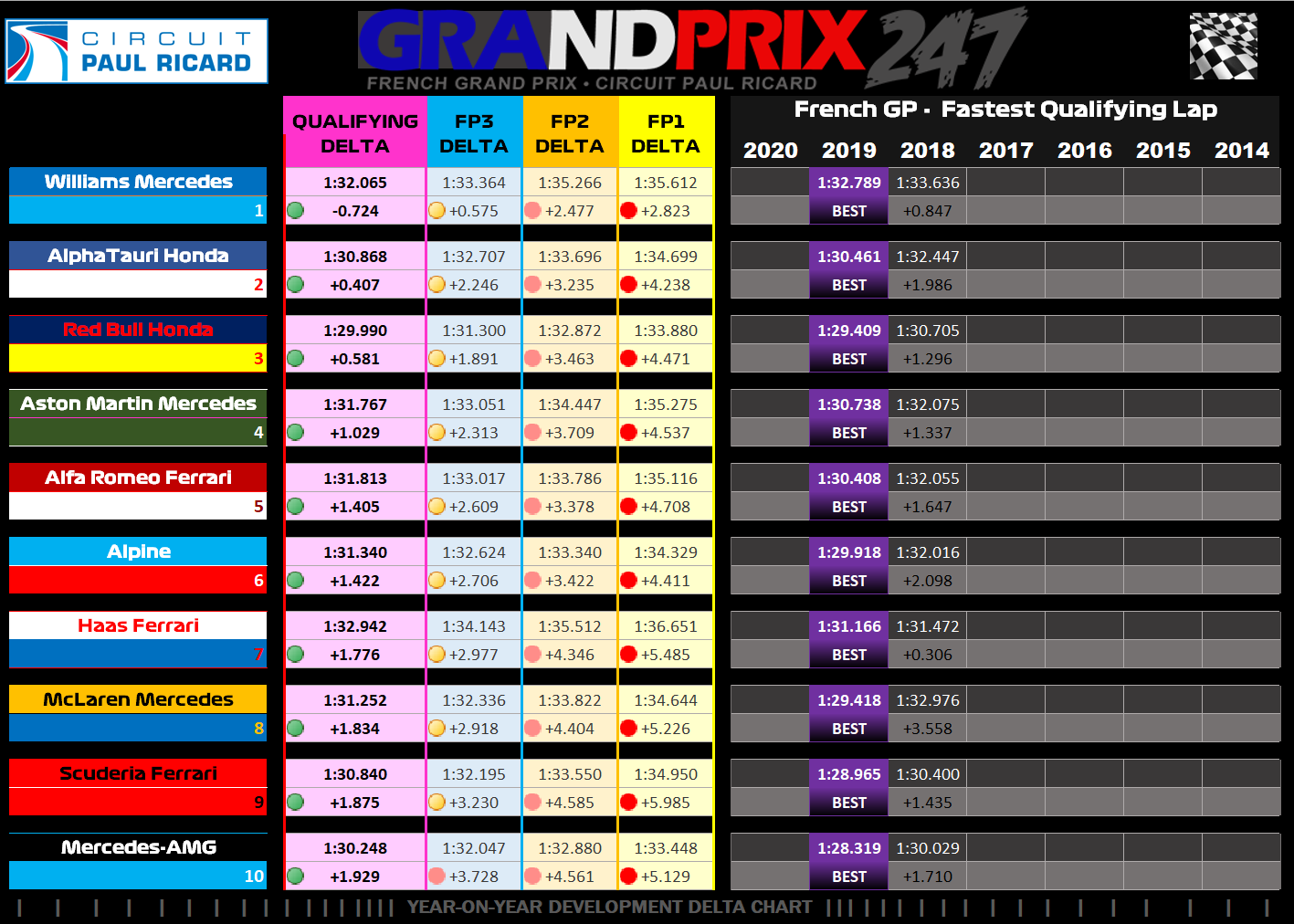 Verstappen Qualifying - Graphic - Year on Year