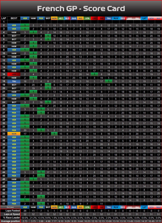 Race - Graphic - Scorecard