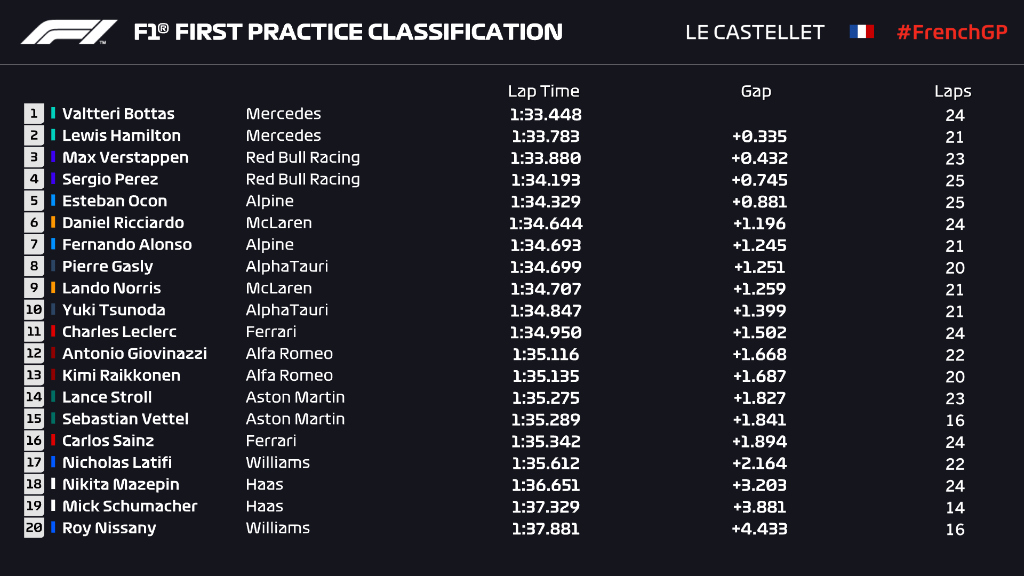 bottas Fp1 french grand prix