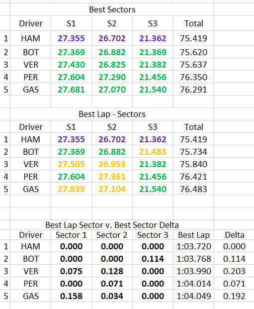 Qualifying - Graphic - Sectors