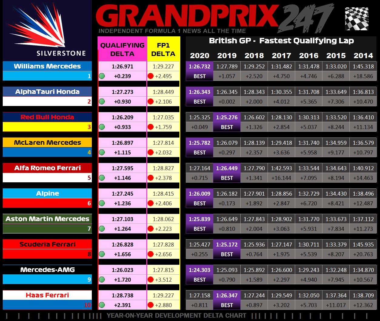 Qualifying - Graphic - Y-o-Y Hamilton