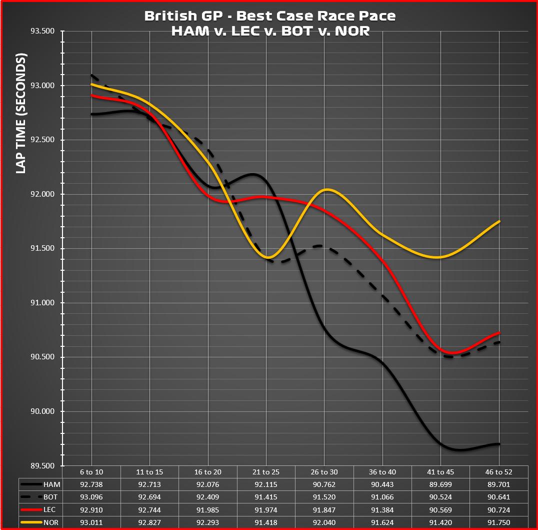 Race - Graphic - Comparison Chart hamilton