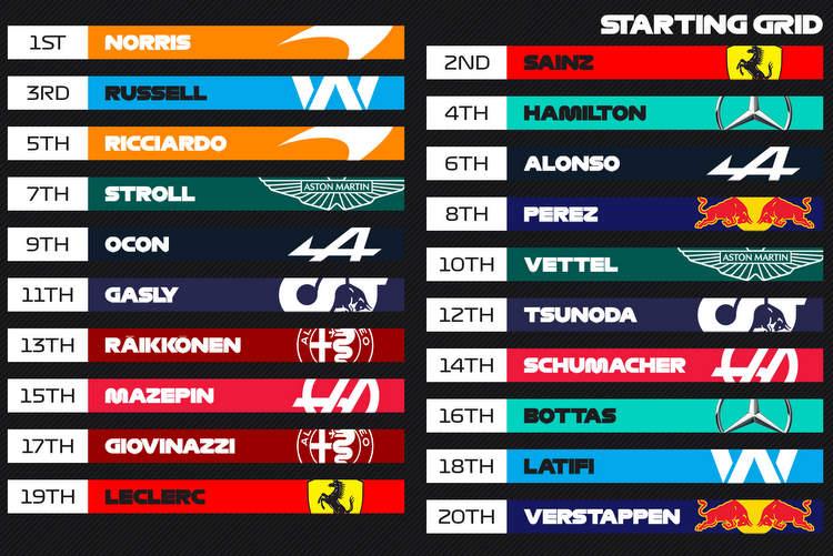 Graphique de la grille du Grand Prix de Russie de Sotchi 2021
