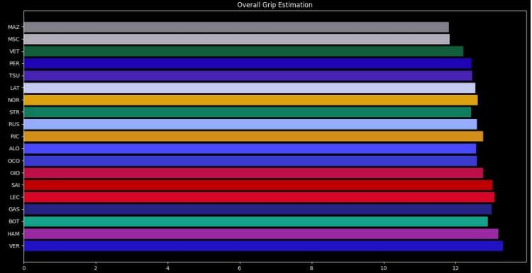 overall grip estimation zandvoort telemetry