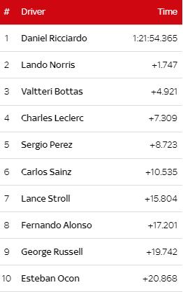 top ten italian grand prix 2021